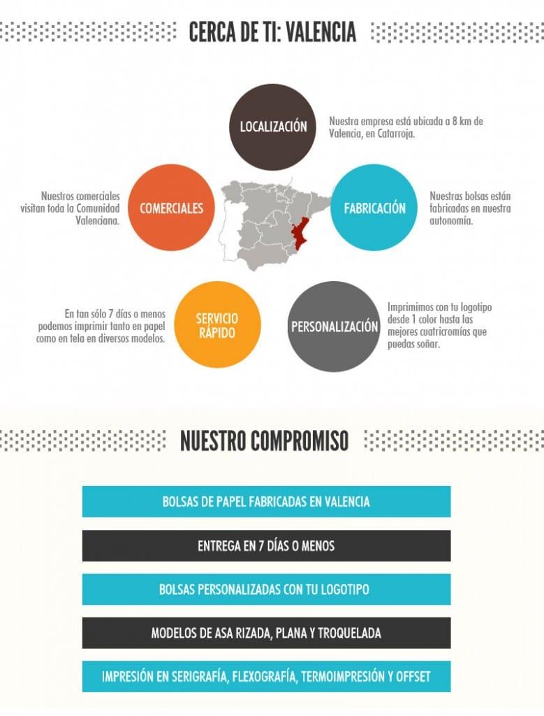 Infografía Valencia Bolsas de Papel