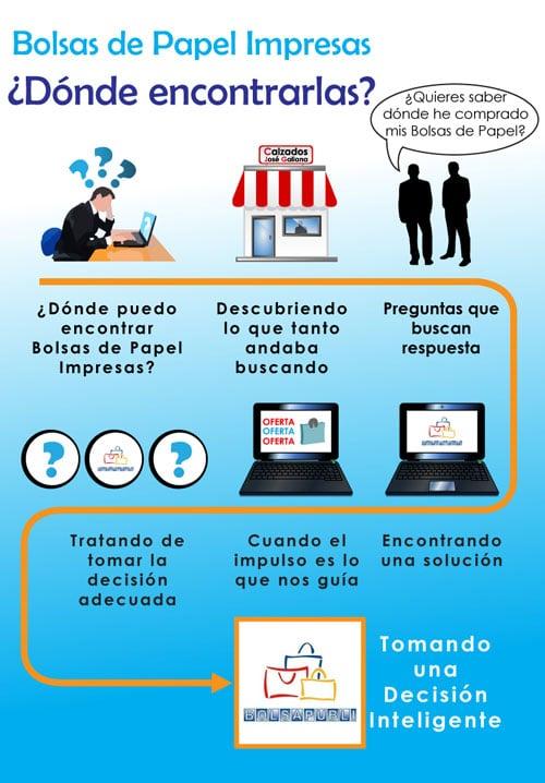 Bolsas de Papel Impresas Infografía